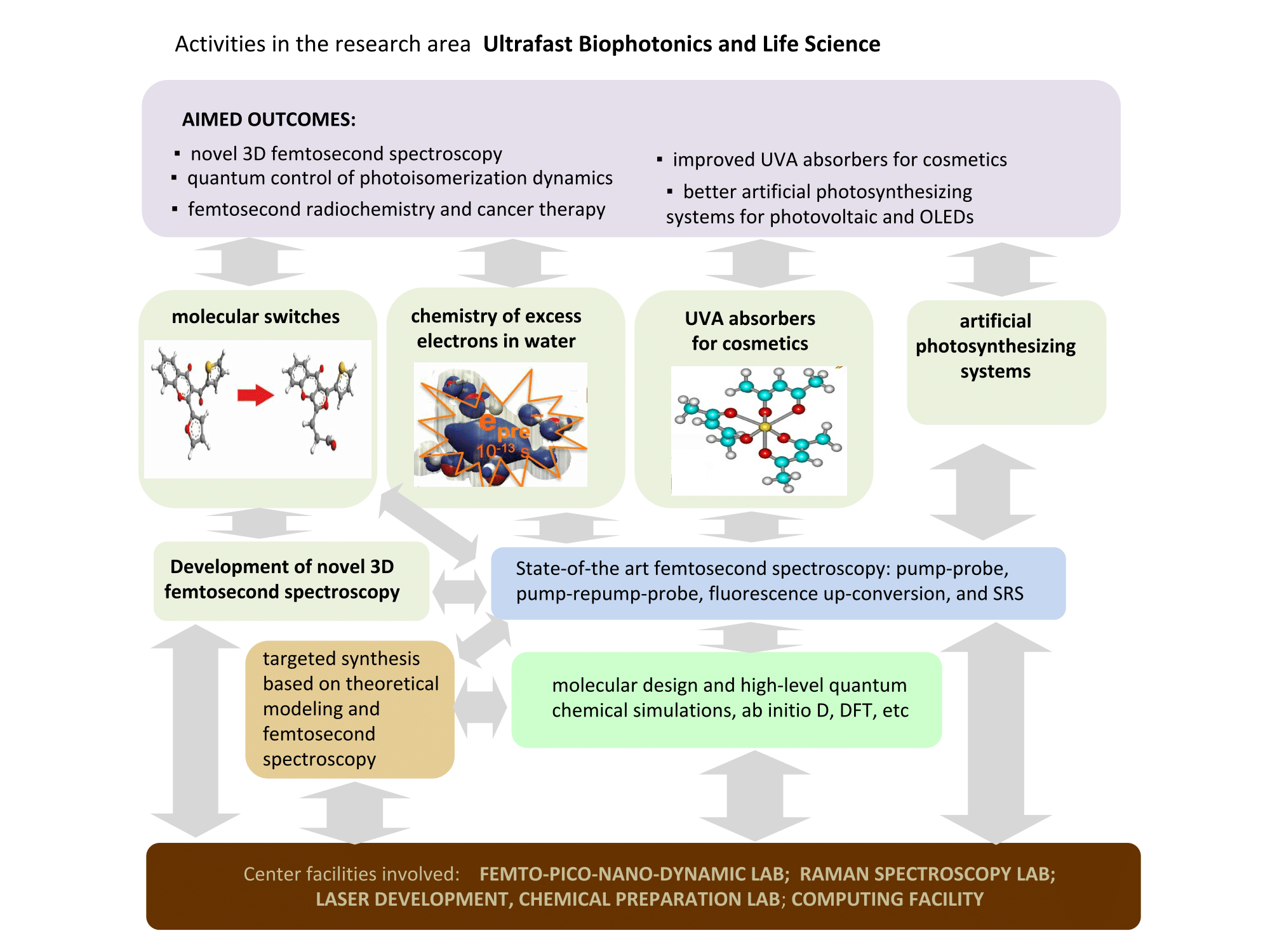Graphical abstract of Ultrafast Biophotonics and Life Science.